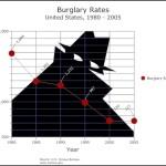 Burglary Rates Line Chart Template