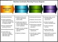 Business Continuity Planning Process Diagram Template