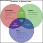 Clean Fuel Venn Diagram Template