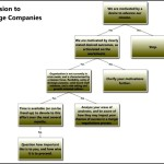 Company Merger Decision Tree Template