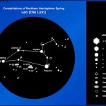 Constellation Chart – Leo Template