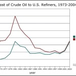 Cost of Crude Oil Line Graph Template