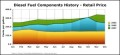 Diesel Fuel Components History Area Chart Template