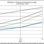 Difficulty in Physical Functioning by Age Line Graph Template