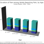 Duration of Pain among Adults by Age Bar Graph Template