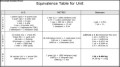 Equivalence Table for Unit Template