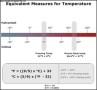 Equivalent Measures for Temperature Chart Template