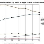 Fatal Crashes by Vehicle Type – Line Graph Example Template