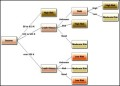 Financial Risk Analysis Decision Tree Template