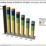 Leading Causes of Death for All Ages Bar Graph Template