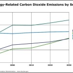 Line Chart – Carbon Dioxide Emissions Template