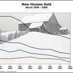 Line Chart – New Houses Sold Template