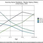 Line Graph – Nursing Home Residents Marital Status Template