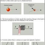 Newton's Three Laws Diagram Template