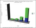 Nursing Home Residents Bar Chart Example Template