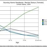 Nursing Home Residents – Marital Status for Females Line Graph Template