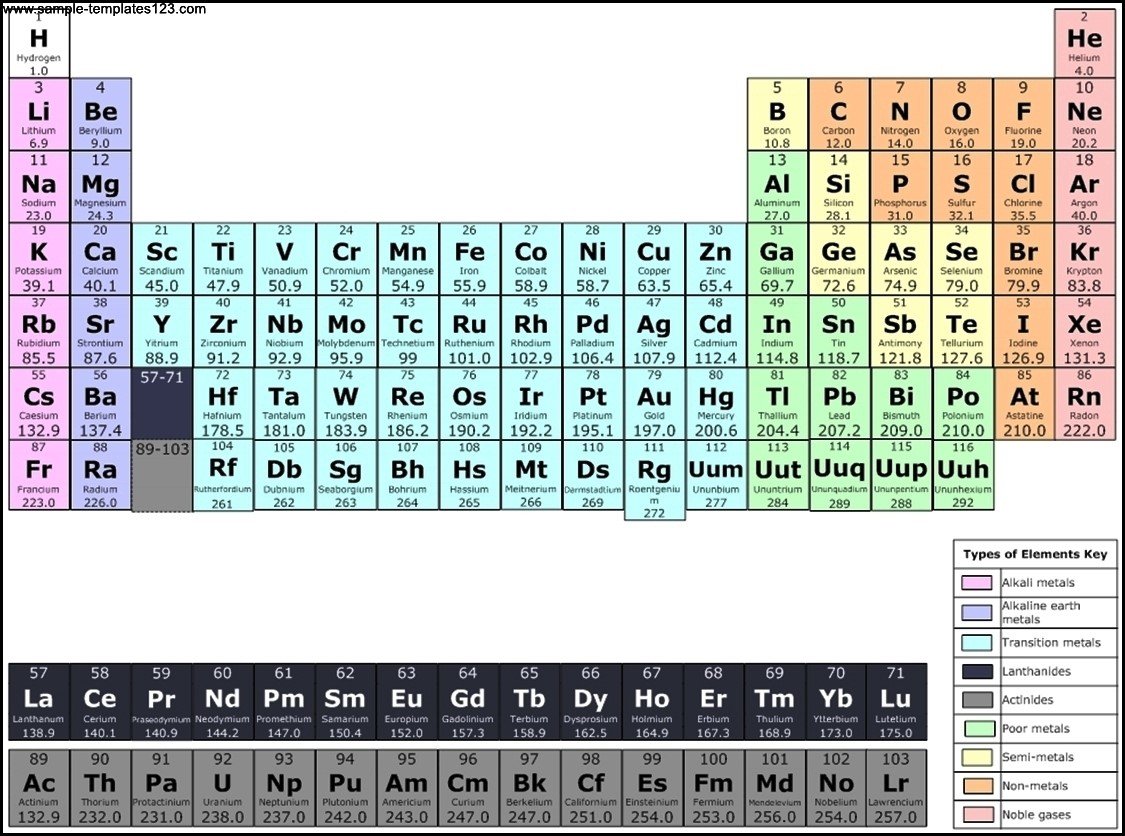 Periodic Table U2013 Chemistry Chart Template