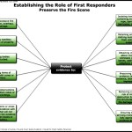 Preserve the Fire Scene – Protect Evidence Template