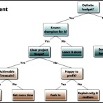 Project Development Decision Tree Template