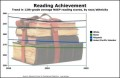 Reading Achievement Line Graph