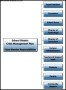 School District – Responsibility Assignment Template