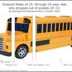 School Drop Out Rate – Relative Value Chart Template