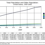 Total Population and Older Population Line Graph Example Template