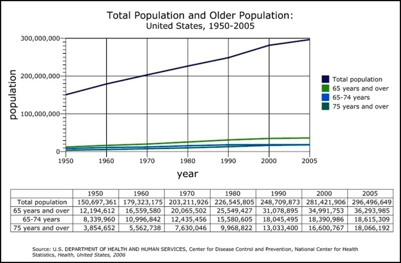 Total Population and Older Population Line Graph Example