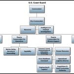 U.S. Coast Guard – Chain of Command Template