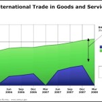 USA International Trade Area Chart Template