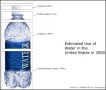 Use of Water in the US – Relative Value Chart Example Template