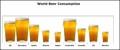 World Beer Consumption Histogram Template