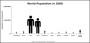 World Population Histogram Template
