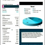 Student College Budget Template