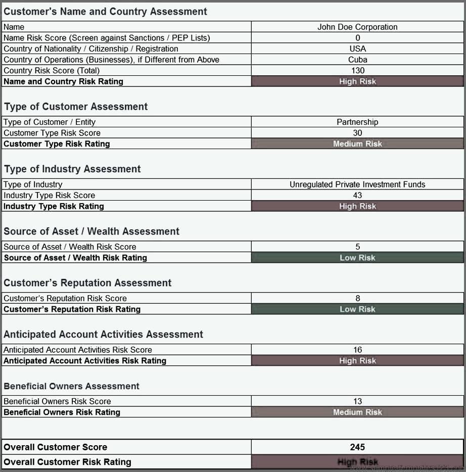 Aml Risk Assessment Template Sample Templates Sample