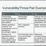 Threat Vulnerability Risk Assessment Template