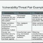 Threat Vulnerability Risk Assessment Template