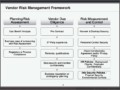 Vendor Risk Assessment Template