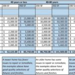 Home Construction Expense Calculator Worksheet