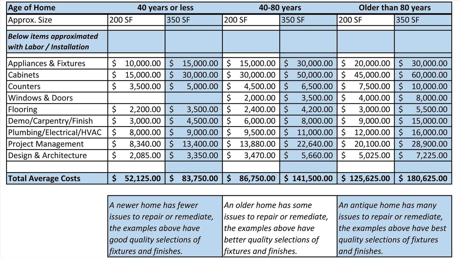 Home construction expense calculator worksheet sample for Home building estimate calculator