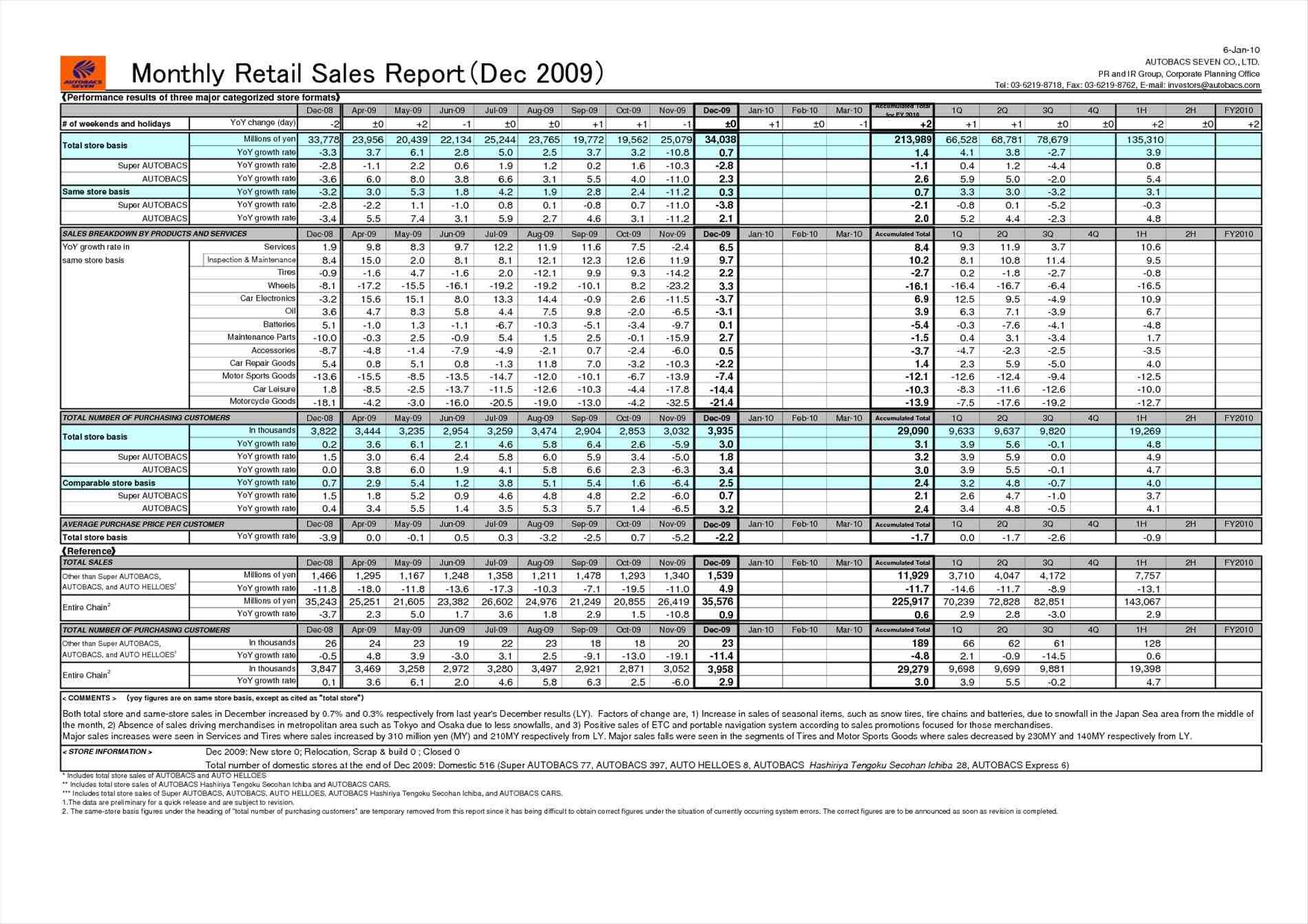Monthly Sales Report Template Sample Templates Sample Templates