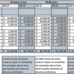 Home Remodel Expense Calculator Worksheet