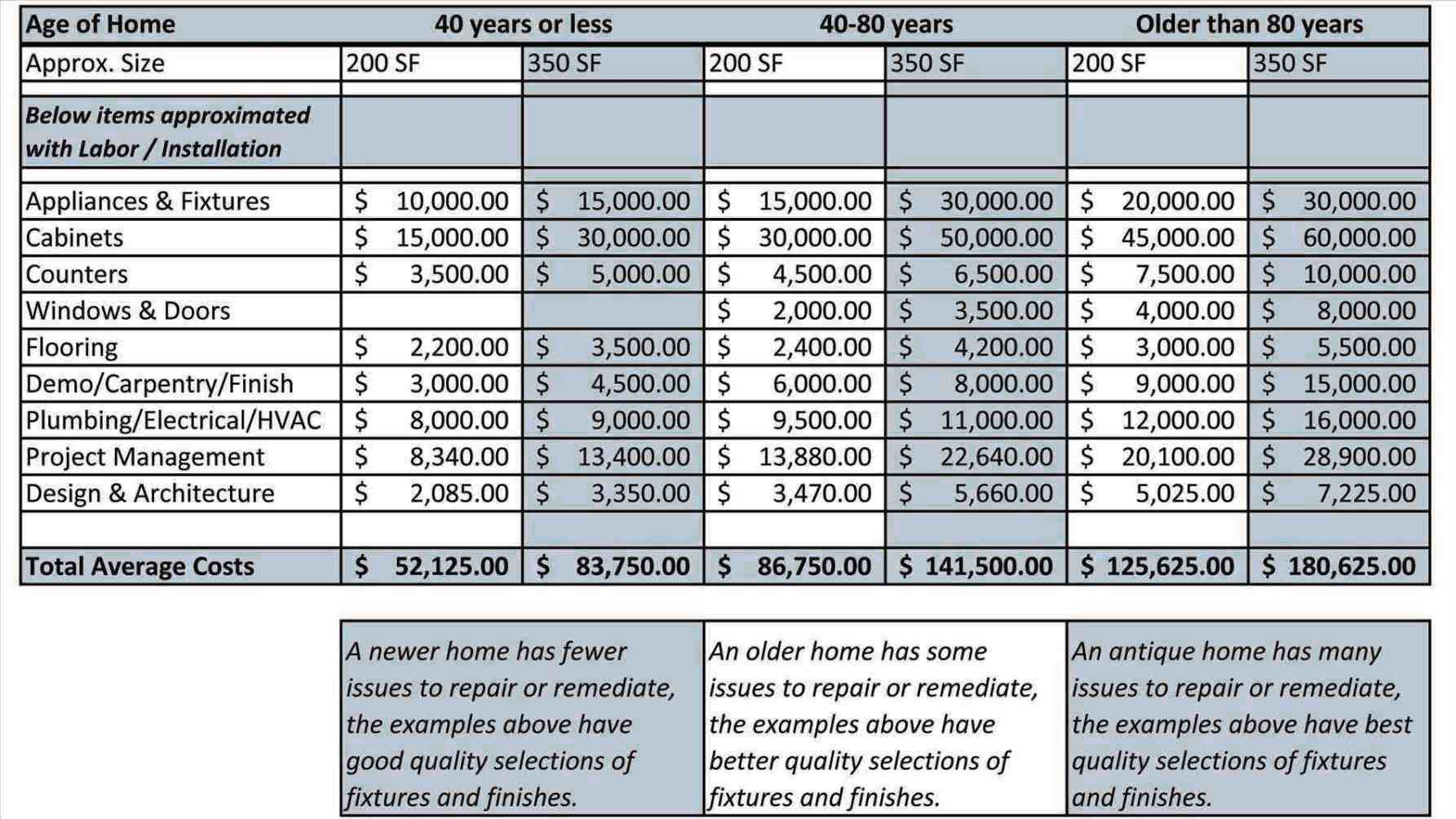 Home Remodel Expense Calculator Worksheet Sample Templates