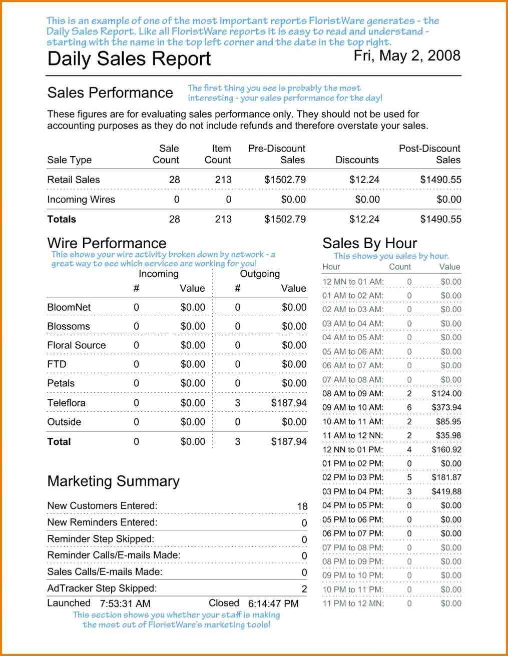Report Template Excel sales report template excel free unique rhanotherformofreliefcom activity u complete guide examplerhteacuppoodlesus daily Daily Sales Report Template Excel