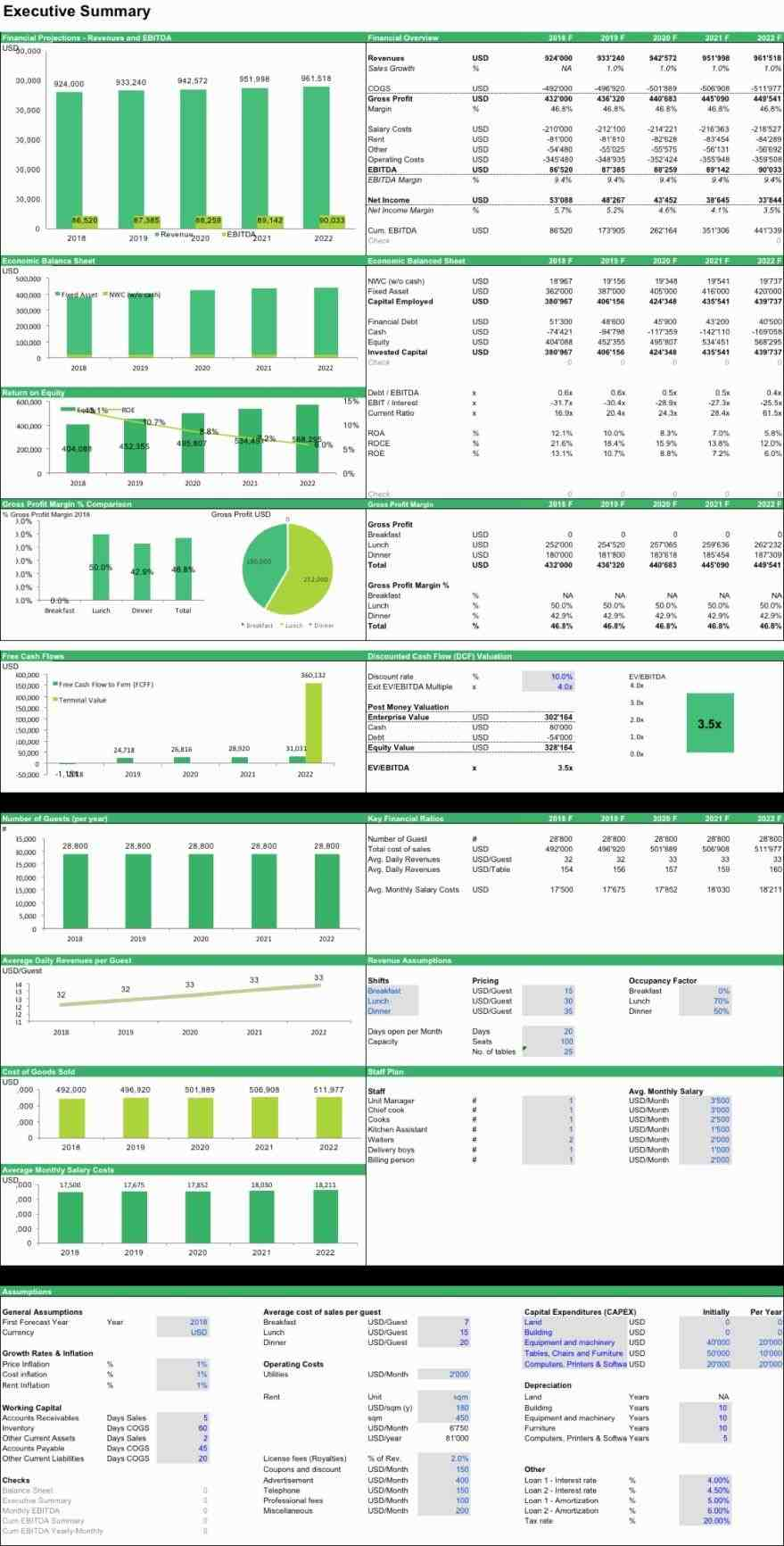free rhalramiinfo business plan year financial budget projection model in rhoerstrupcom business Financial Modeling Excel Templates plan year financial budget projection