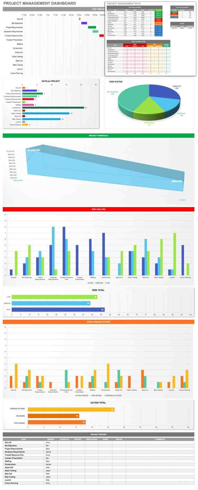 rhyoutubecom create Simple Excel Dashboard Templates excel customer kpi dashboard free rhyoutubecom employee attendance planner and tracker templates rhpinterestcom employee Simple