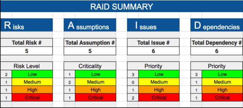 Raid Risks Assumptions Issues Dependencies Free Raid Log Template